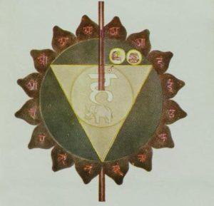 Cinquième chakra relié à un des 5 éléments: la gorge